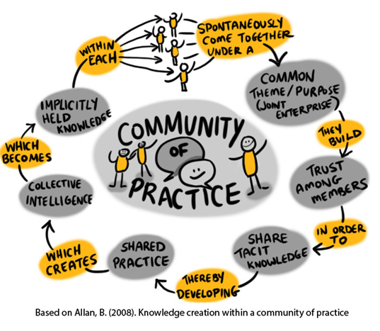 A Circle of People, representing a community of practice illustating that a community of practice spontaneously comes togehter under a common/theme/purpose to build trust among members in order to share tactic knowledge thereby developing shared practice. This creates collective intelligence which becomes implicitly held knowledge with each other.