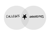 Overlapping circles of colleges and universities with a star in the overlap