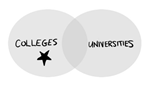 Overlapping circles of colleges and universities with a star in the college circle