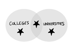 Overlapping circles of collegs and universities with a star in each circle and in the overlap