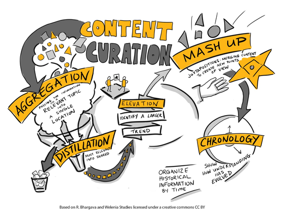 Image of content curation focusing on Aggregation, Distillation, Chronology, Mash-ups and then Elevation to a newly created curation.