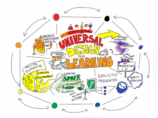 UDL is intended to increase access to learning by reducing physical, cognitive, intellectual, and organizational barriers to learning, as well as other obstacles. UDL principles also lend themselves to implementing inclusionary practices in the classroom.Curriculum, as defined in the UDL literature, has four parts: instructional goals, methods, materials, and assessments.