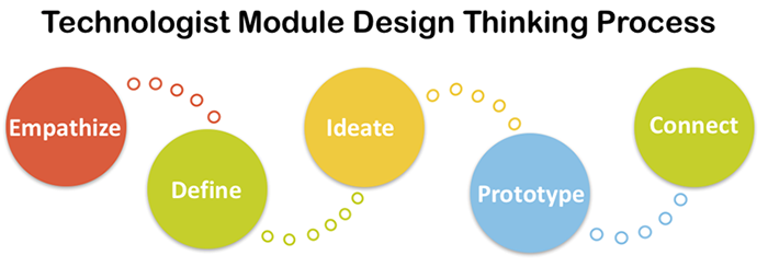 Technologist Module Design Thinking Process