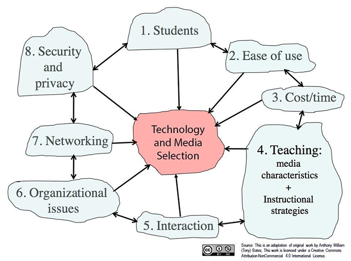 Technology and Media Selection